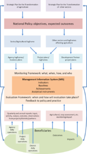 M&E Framework - where policy meets practice