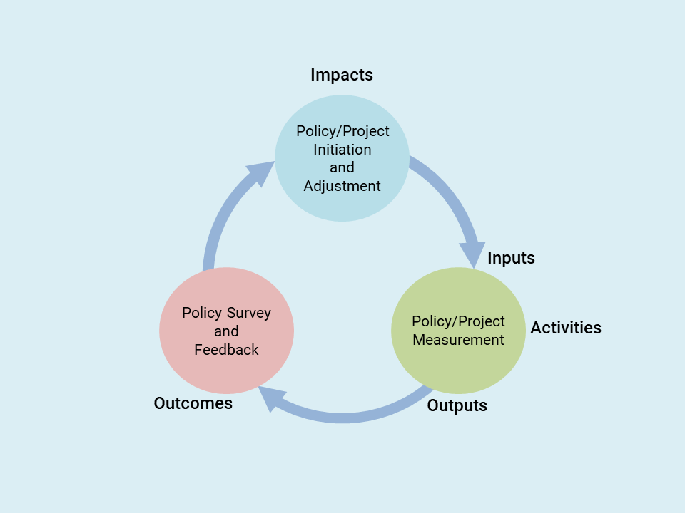 Results-Based Monitoring and Evaluation Cycle
